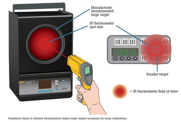 Example Showing Peripheral Vision in Infrared Thermometers