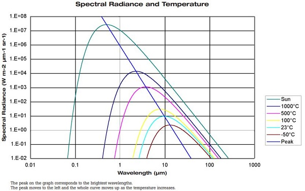 Chart Showing Temperature Radiance vs Wavelength