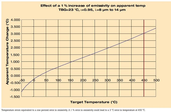 Chart Showing Effect of Increase in Emissivity on Apparent Temperature
