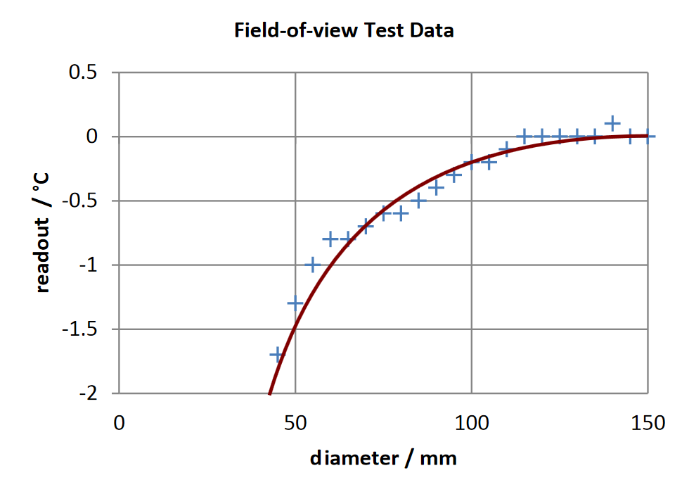 Results of field of view test data