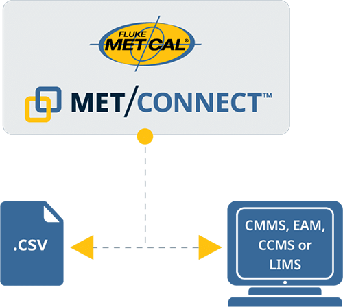 Diagram of how Met/Cal Met/Connect