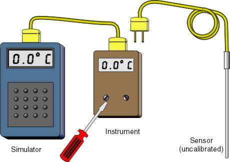 Temperature simulator used to calibrate an instrument
