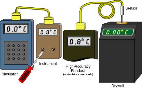 Dry-block heat source use to calibrate a sensor