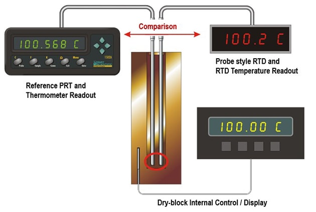 Comparing a Probe Under Test to A Reference Thermometer