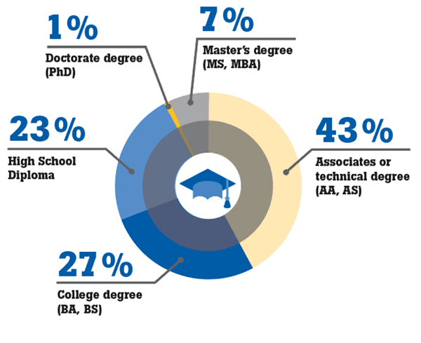 Percent of Calibration and Metrology Professionals by Educational Background