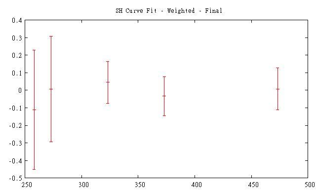 Non-linear curve fitting using GNU plot by Fluke Calibration